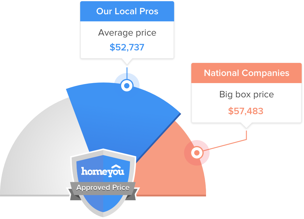 How Much Does it Cost to Hire a Home Remodeling Company in Sterling?
