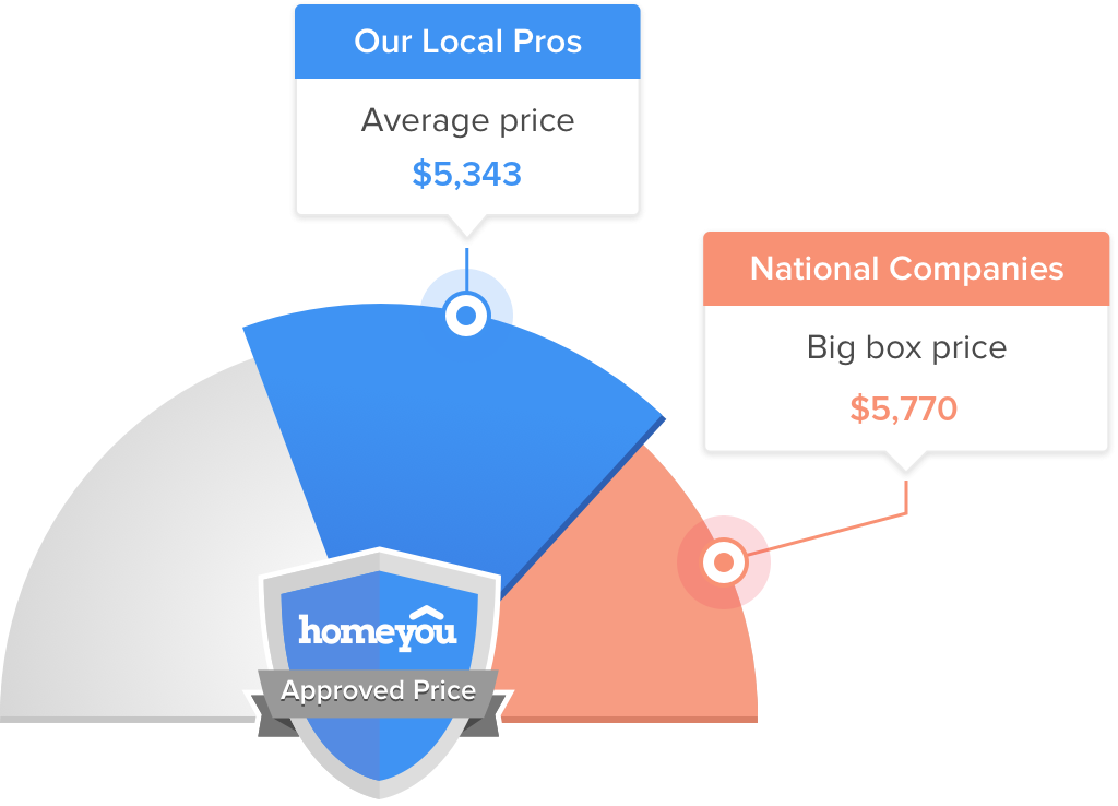 How Much Does it Cost to %SERVICEVERB% in Huntsville?